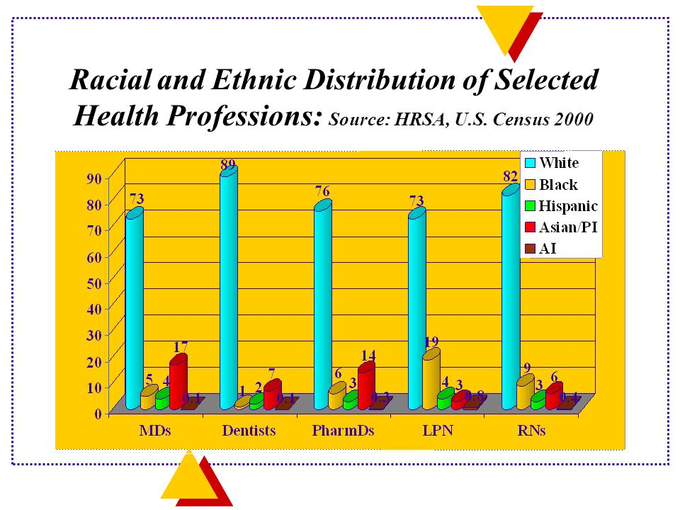 Racial and Ethnic Distribution of Selected Health Professions: Source: HRSA, U.S. Census 2000
