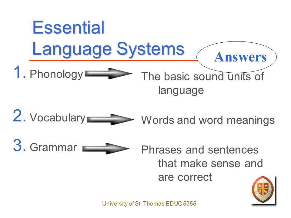 University of St. Thomas EDUC 5355 Essential Language Systems 1.