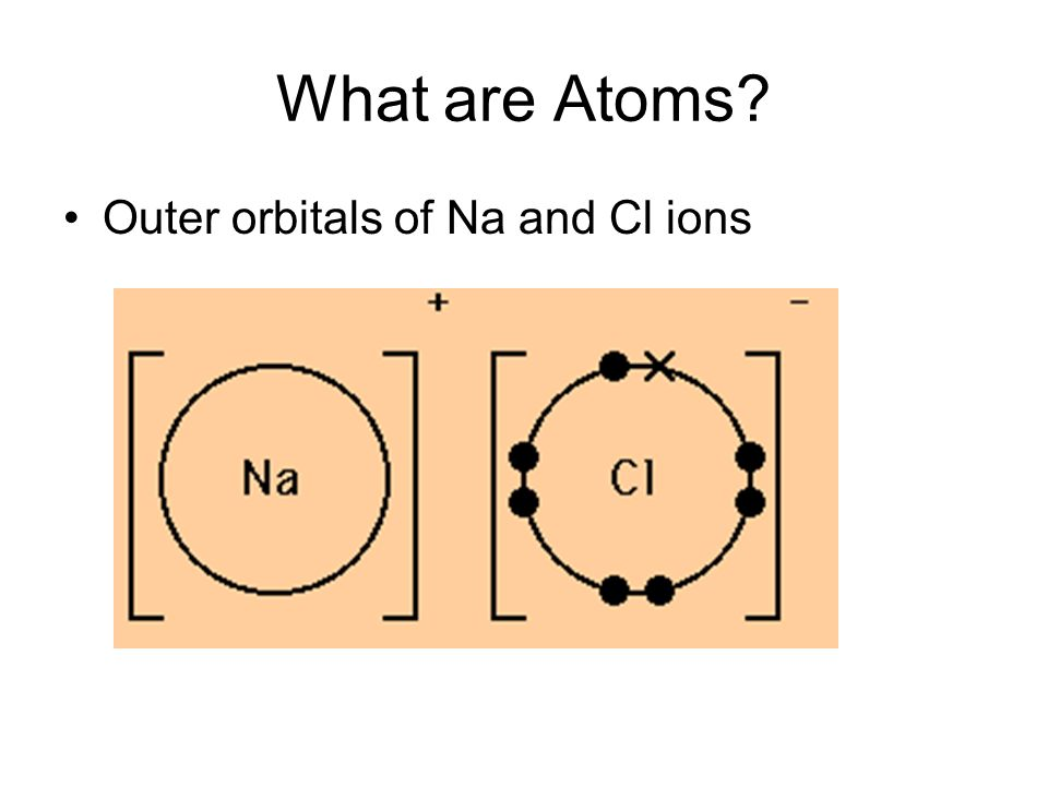 What are Atoms Outer orbitals of Na and Cl ions