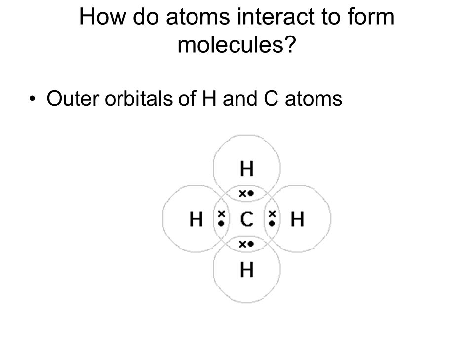 How do atoms interact to form molecules Outer orbitals of H and C atoms