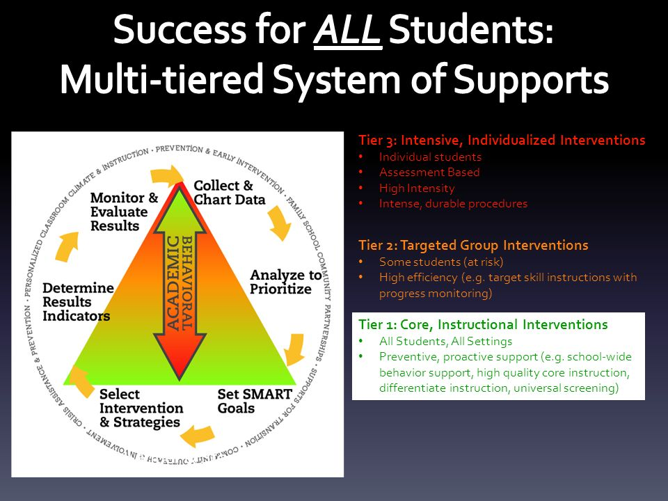 Tier 1 Core Instructional Interventions All Students All Settings