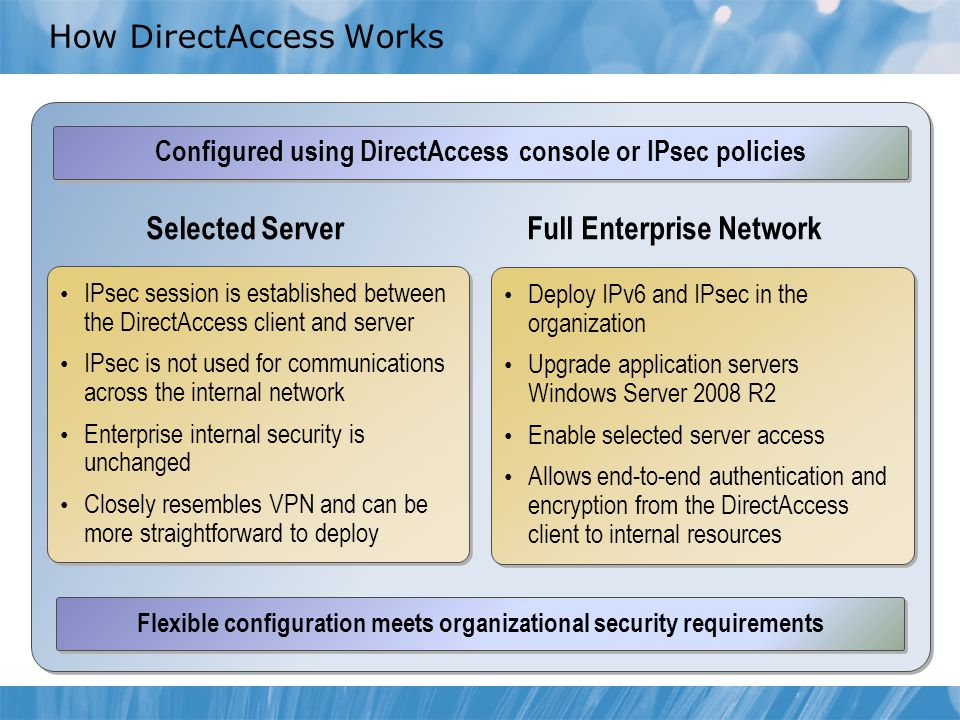 How DirectAccess Works Selected ServerFull Enterprise Network Configured using DirectAccess console or IPsec policies IPsec session is established between the DirectAccess client and server IPsec is not used for communications across the internal network Enterprise internal security is unchanged Closely resembles VPN and can be more straightforward to deploy IPsec session is established between the DirectAccess client and server IPsec is not used for communications across the internal network Enterprise internal security is unchanged Closely resembles VPN and can be more straightforward to deploy Deploy IPv6 and IPsec in the organization Upgrade application servers Windows Server 2008 R2 Enable selected server access Allows end-to-end authentication and encryption from the DirectAccess client to internal resources Deploy IPv6 and IPsec in the organization Upgrade application servers Windows Server 2008 R2 Enable selected server access Allows end-to-end authentication and encryption from the DirectAccess client to internal resources Flexible configuration meets organizational security requirements