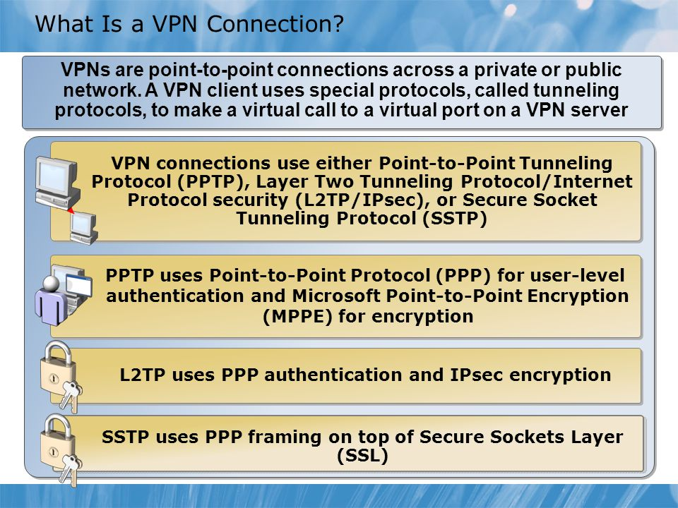 VPNs are point-to-point connections across a private or public network.