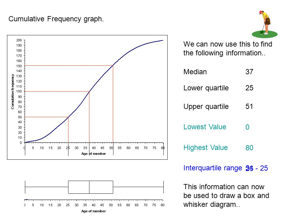 how to construct a cumulative frequency table