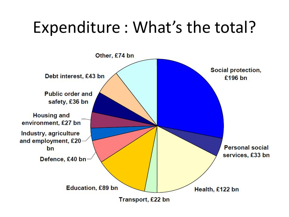 Expenditure : What's the total