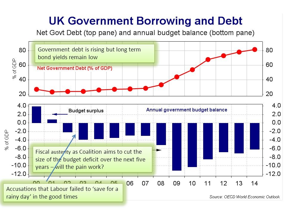 How much borrowing can the UK take.