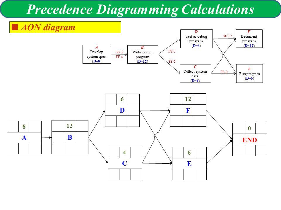 Time Planning And Con Trol Precedence Diagram Precedence