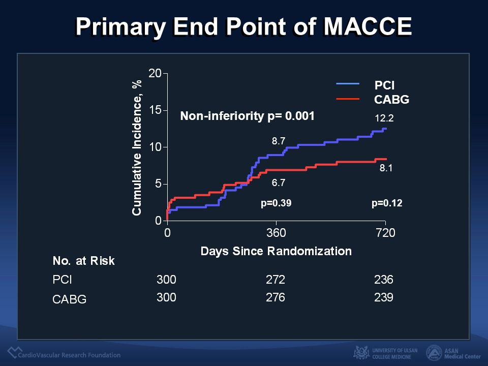 Primary End Point of MACCE PCI CABG Non-inferiority p= p=0.12 p=0.39