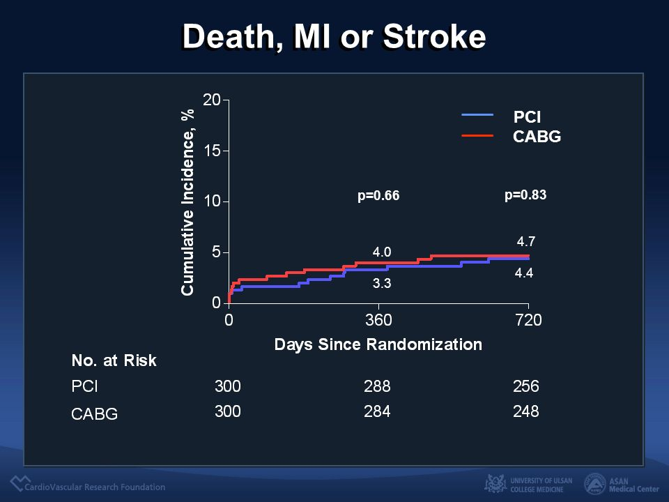 Death, MI or Stroke PCI CABG p=0.83 p=0.66