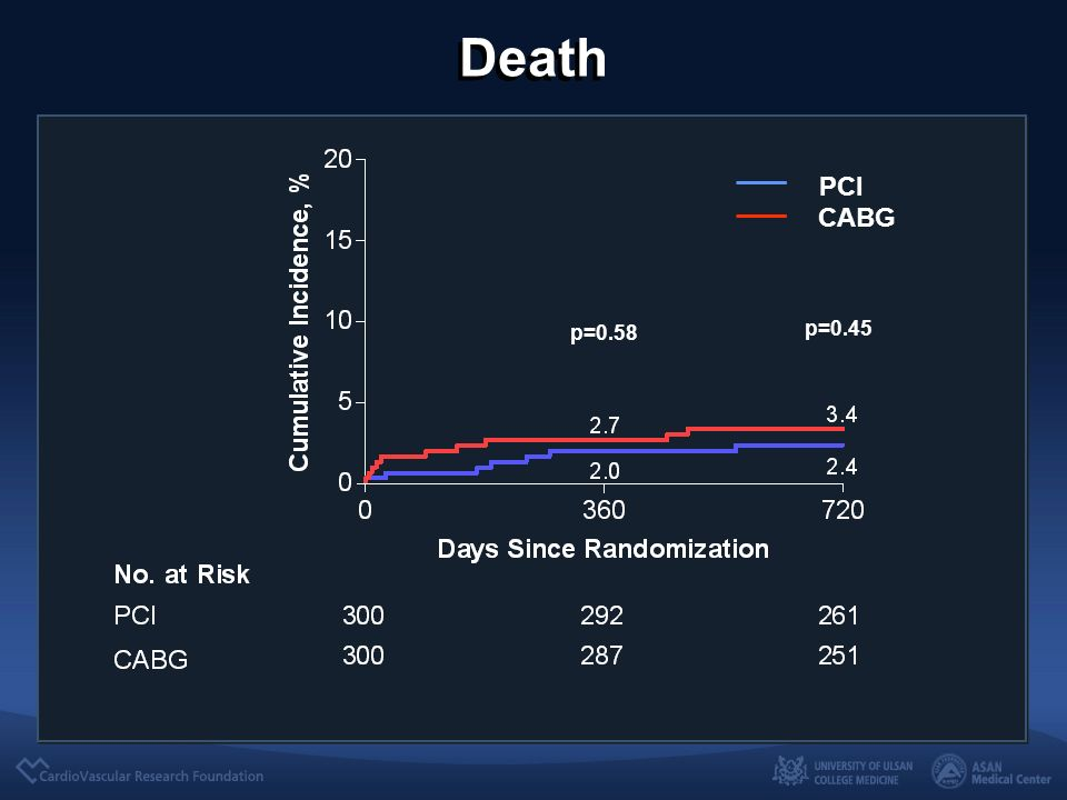Death PCI CABG p=0.45 p=0.58