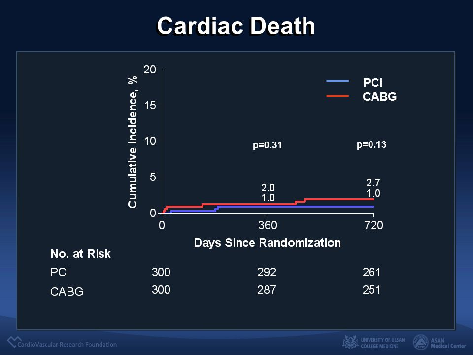 Cardiac Death PCI CABG p=0.13 p=0.31