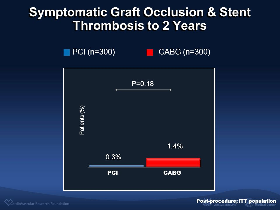 CABG (n=300) PCI (n=300) PCICABG P=0.18 Patients (%) Post-procedure; ITT population Symptomatic Graft Occlusion & Stent Thrombosis to 2 Years 0.3% 1.4%