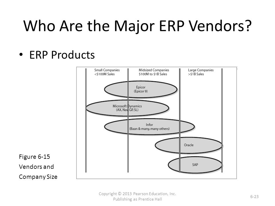 Who Are the Major ERP Vendors.