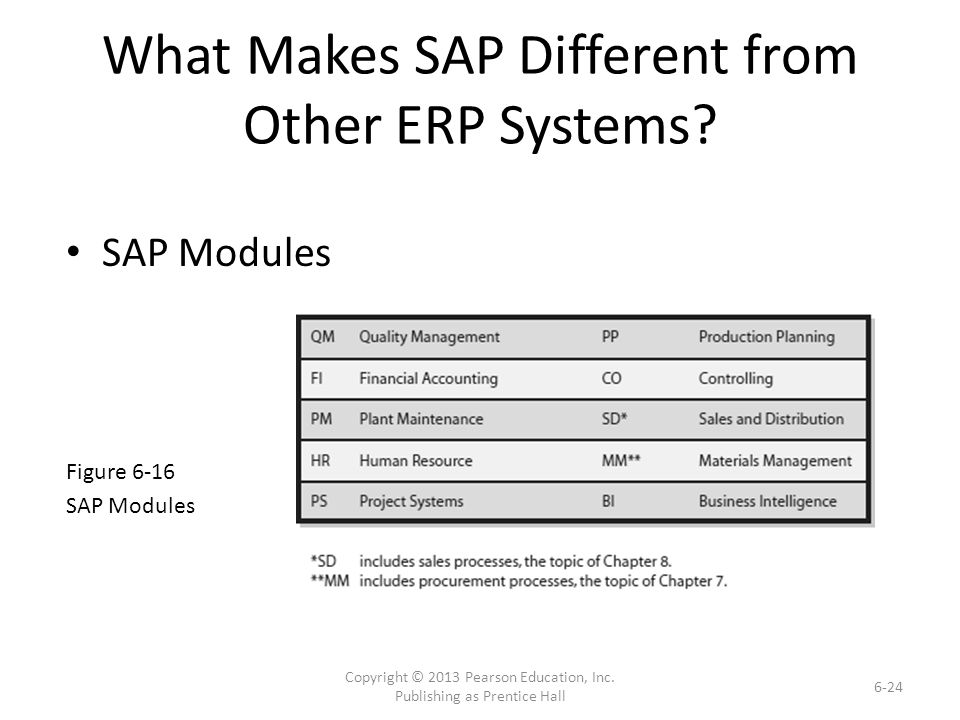 What Makes SAP Different from Other ERP Systems.