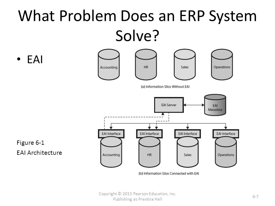 What Problem Does an ERP System Solve.