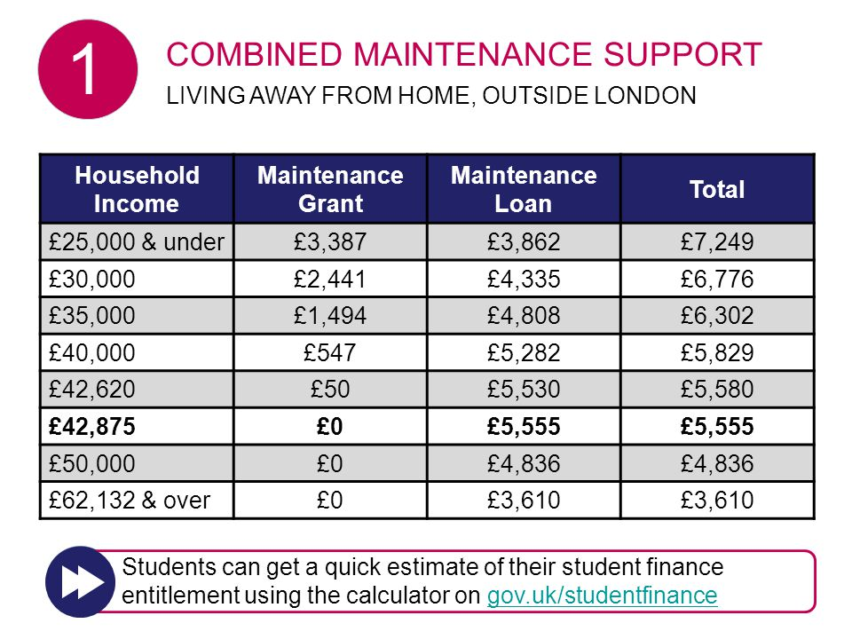 Household Income Maintenance Grant Maintenance Loan Total £25,000 & under£3,387£3,862£7,249 £30,000£2,441£4,335£6,776 £35,000£1,494£4,808£6,302 £40,000£547£5,282£5,829 £42,620£50£5,530£5,580 £42,875£0£5,555 £50,000£0£4,836 £62,132 & over£0£3,610 COMBINED MAINTENANCE SUPPORT LIVING AWAY FROM HOME, OUTSIDE LONDON 1 Students can get a quick estimate of their student finance entitlement using the calculator on gov.uk/studentfinancegov.uk/studentfinance