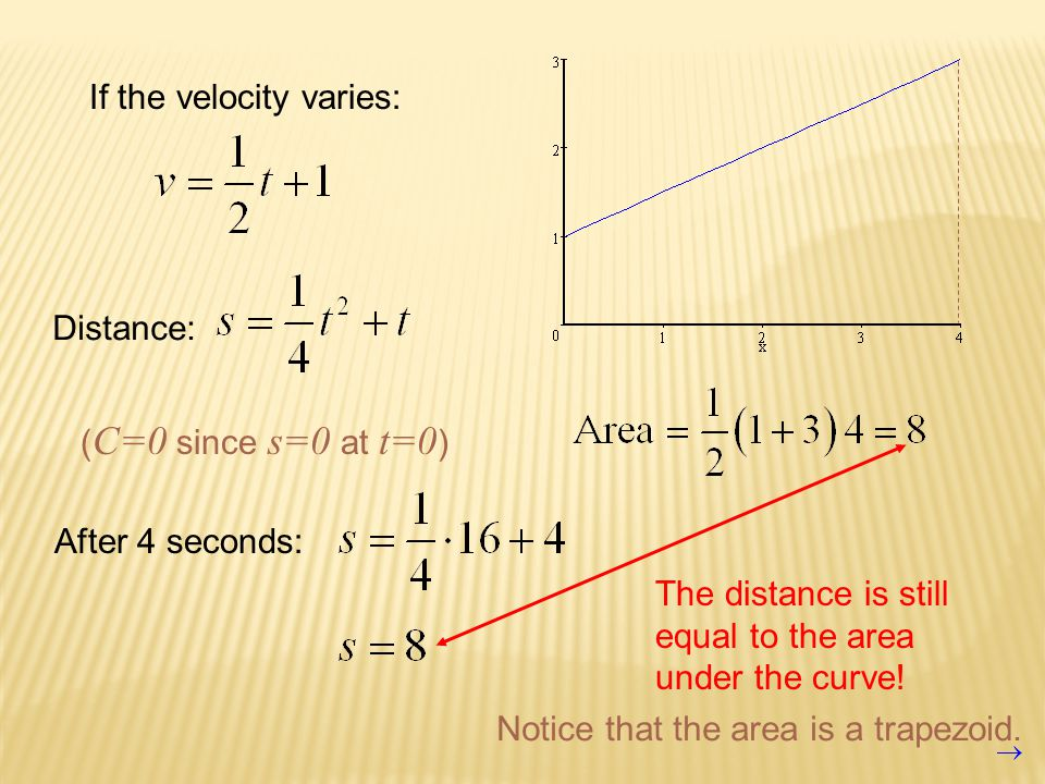 If the velocity varies: Distance: ( C=0 since s=0 at t=0 ) After 4 seconds: The distance is still equal to the area under the curve.