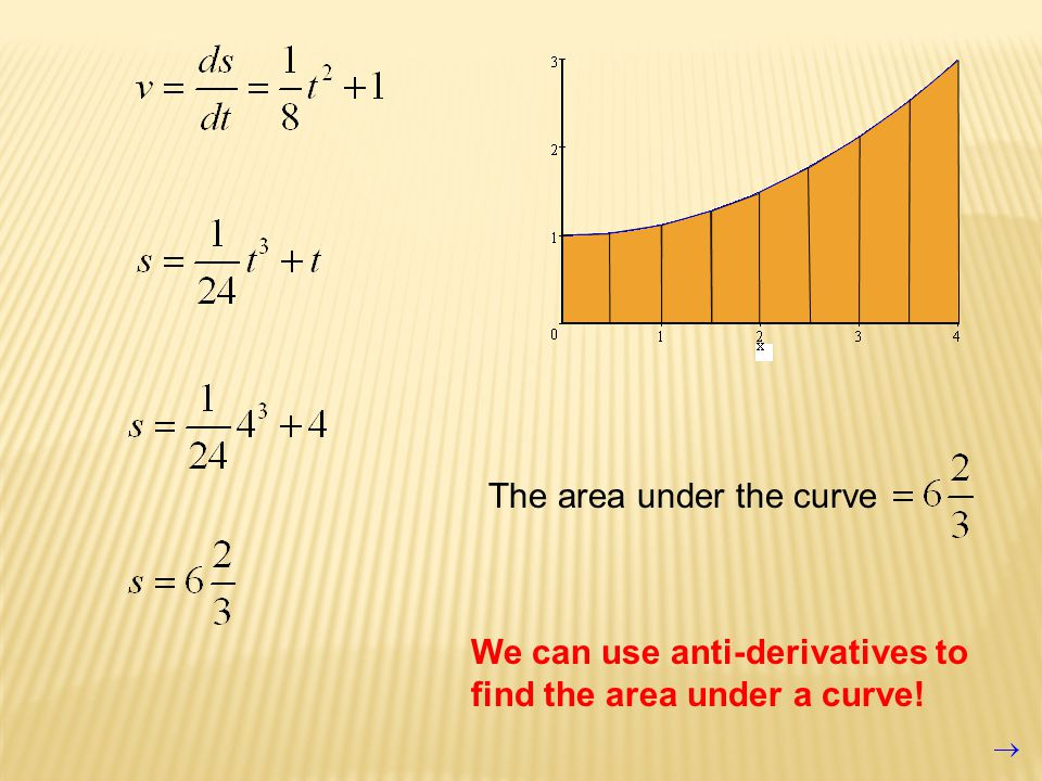 The area under the curve We can use anti-derivatives to find the area under a curve!