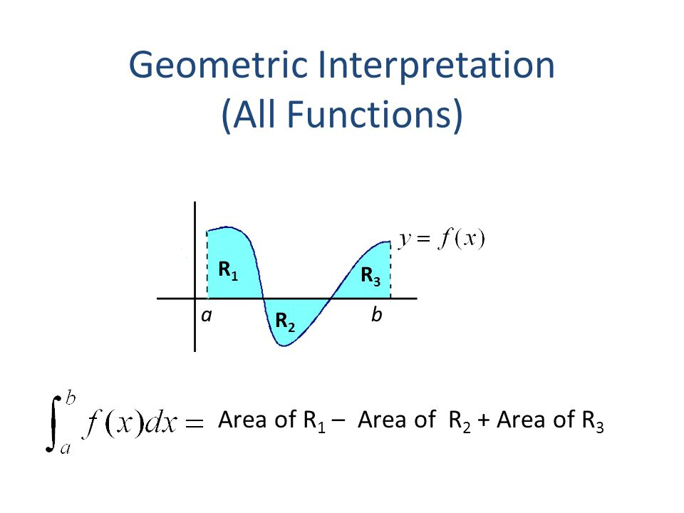 Geometric Interpretation (All Functions) Area of R 1 – Area of R 2 + Area of R 3 a b R1R1 R2R2 R3R3