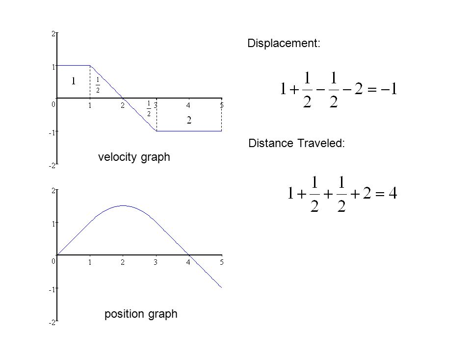 velocity graph position graph Displacement: Distance Traveled: