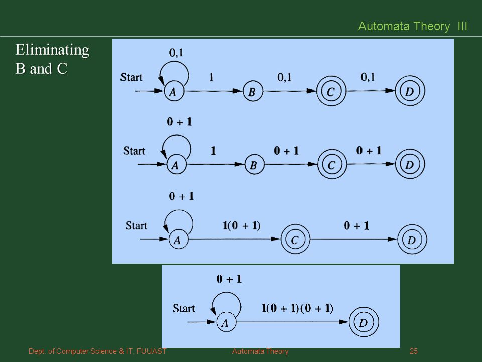 25 Dept. of Computer Science & IT, FUUAST Automata Theory Automata Theory III Eliminating B and C