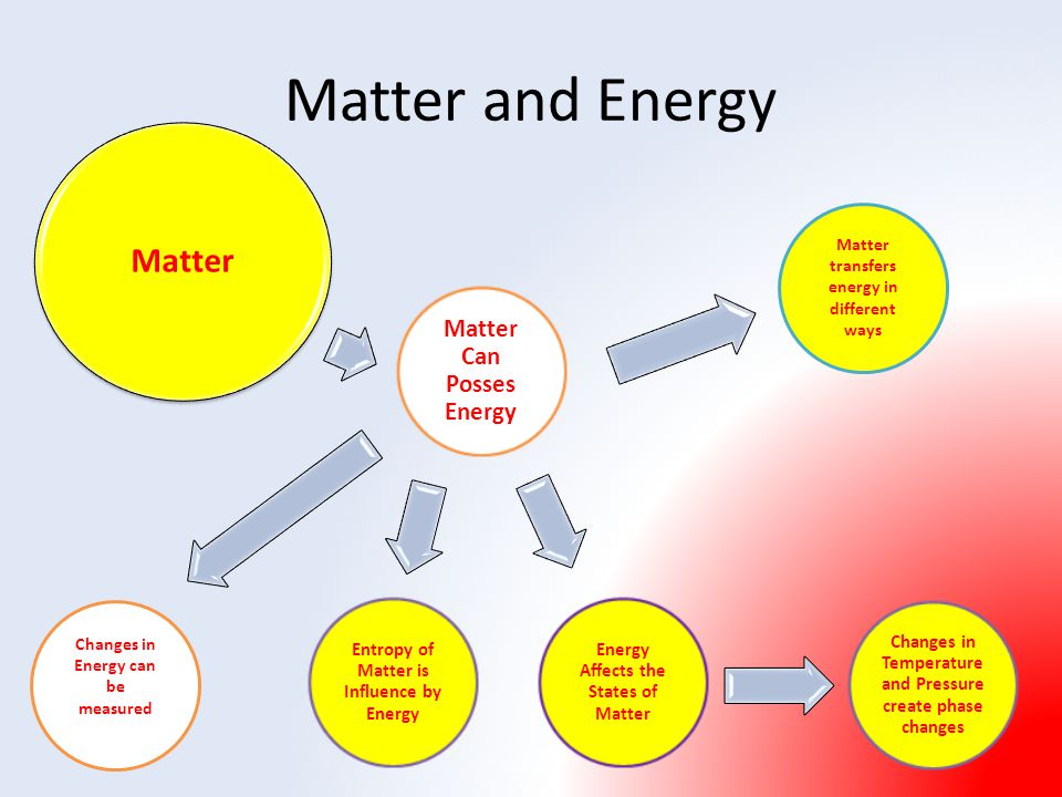 A chart of matter and energy