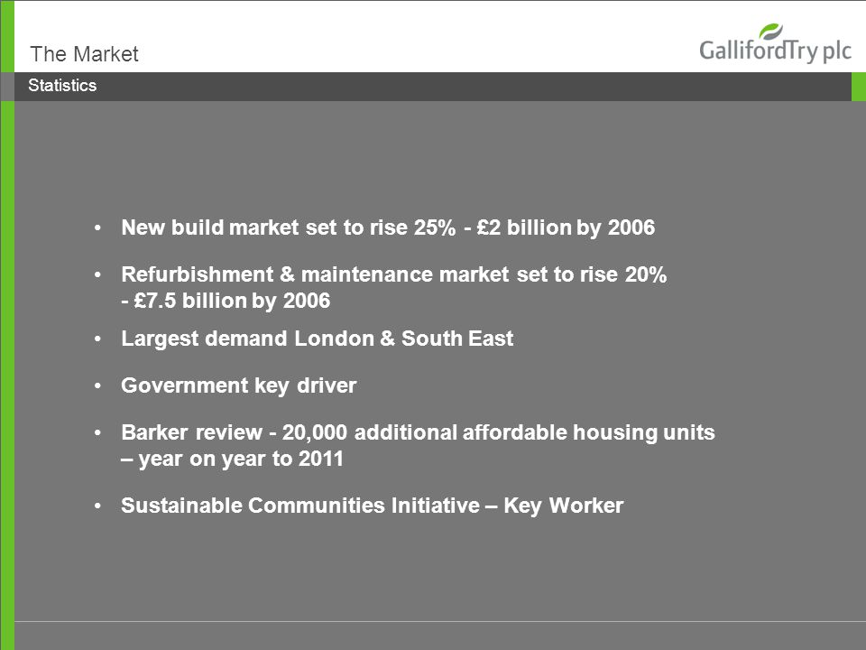 Statistics Largest demand London & South East Government key driver Barker review - 20,000 additional affordable housing units – year on year to 2011 Sustainable Communities Initiative – Key Worker The Market New build market set to rise 25% - £2 billion by 2006 Refurbishment & maintenance market set to rise 20% - £7.5 billion by 2006