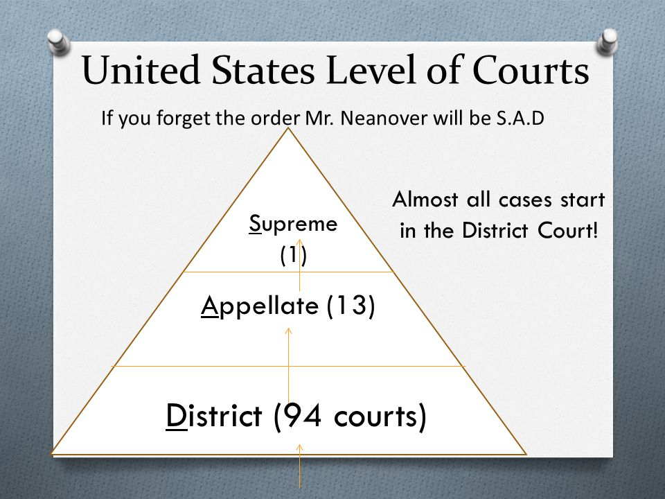 United States Level of Courts District (94 courts) Appellate (13) Supreme (1) Almost all cases start in the District Court.