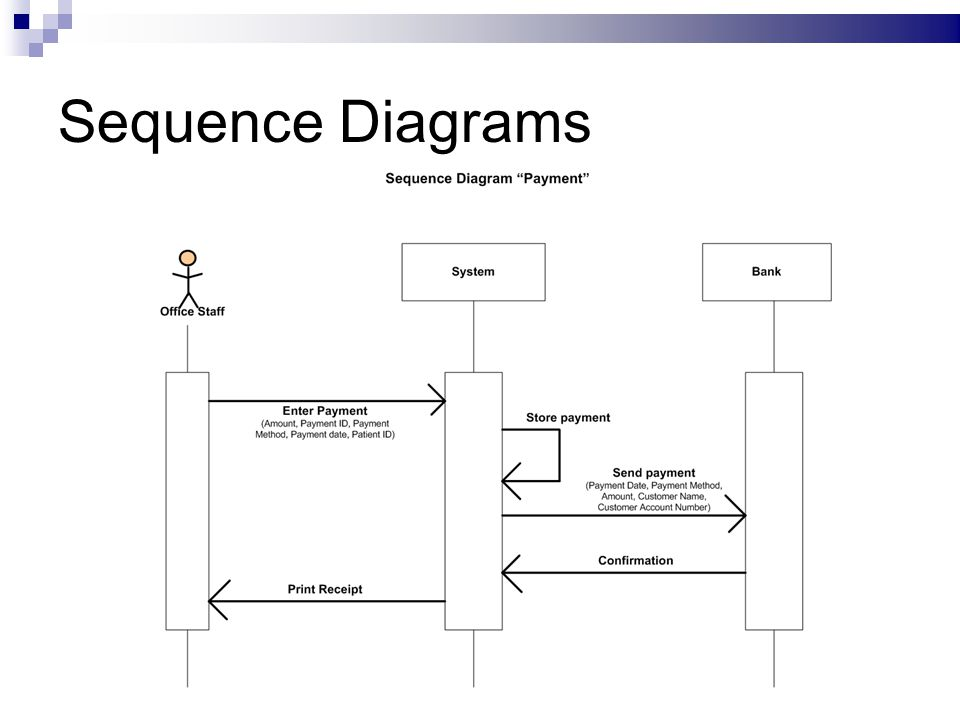 Sequence Diagram For Hospital Management System Ppt Car Wiring
