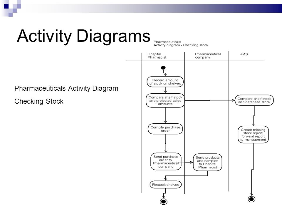 Hospital management system oosd assignment 1 object oriented 7 activity diagrams pharmaceuticals activity diagram checking stock ccuart Images