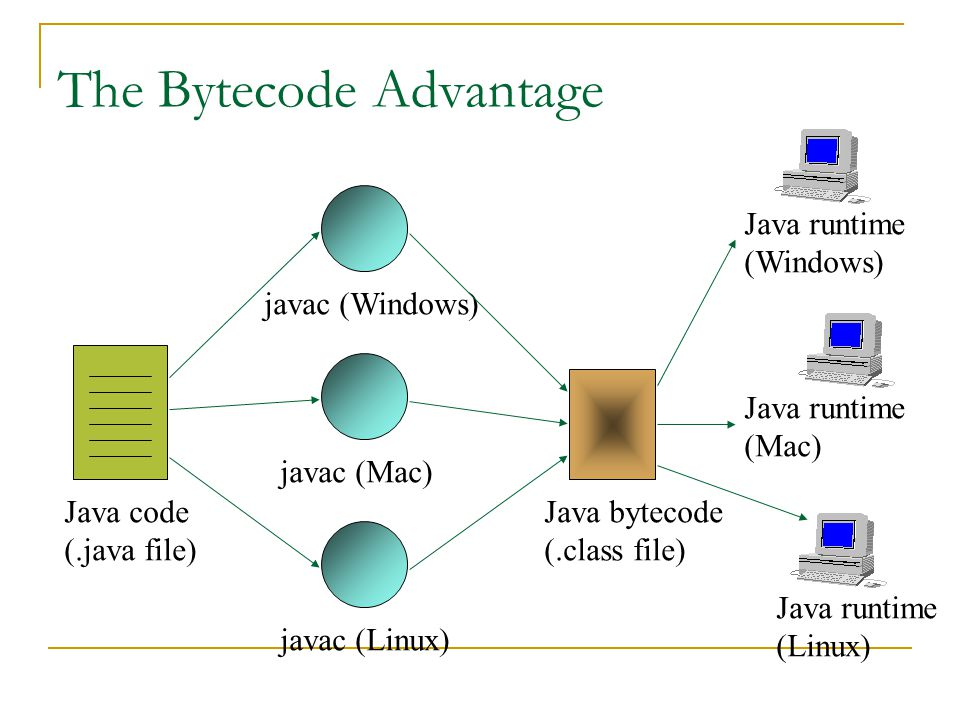 The Bytecode Advantage Java code (.java file) javac (Windows) javac (Mac) javac (Linux) Java bytecode (.class file) Java runtime (Windows) Java runtime (Mac) Java runtime (Linux)