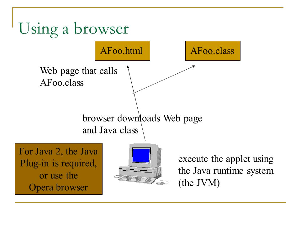 AFoo.classAFoo.html Web page that calls AFoo.class browser downloads Web page and Java class Using a browser For Java 2, the Java Plug-in is required, or use the Opera browser