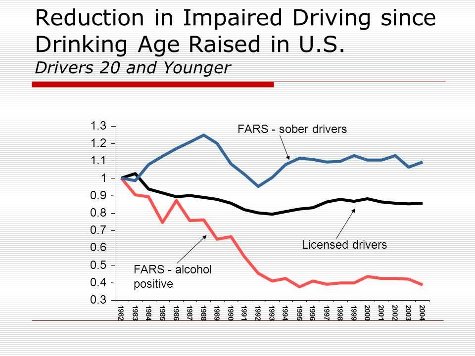 Reduction in Impaired Driving since Drinking Age Raised in U.S. Drivers 20 and Younger