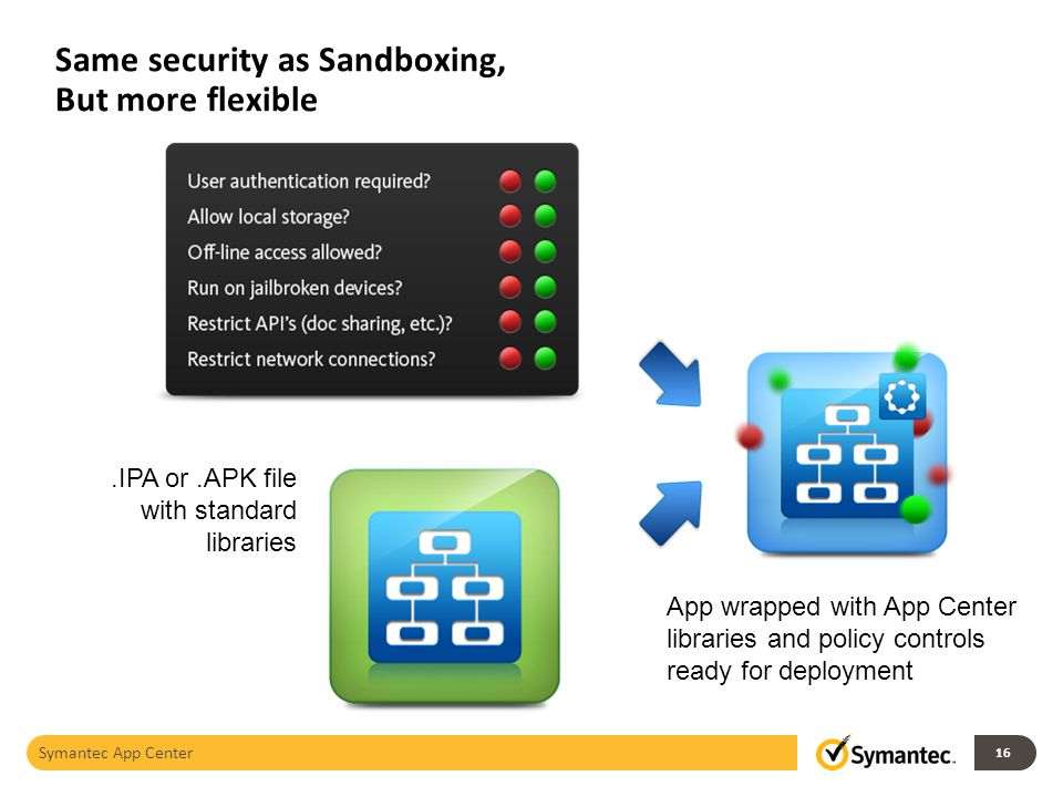 Same security as Sandboxing, But more flexible Symantec App Center.IPA or.APK file with standard libraries App wrapped with App Center libraries and policy controls ready for deployment 16