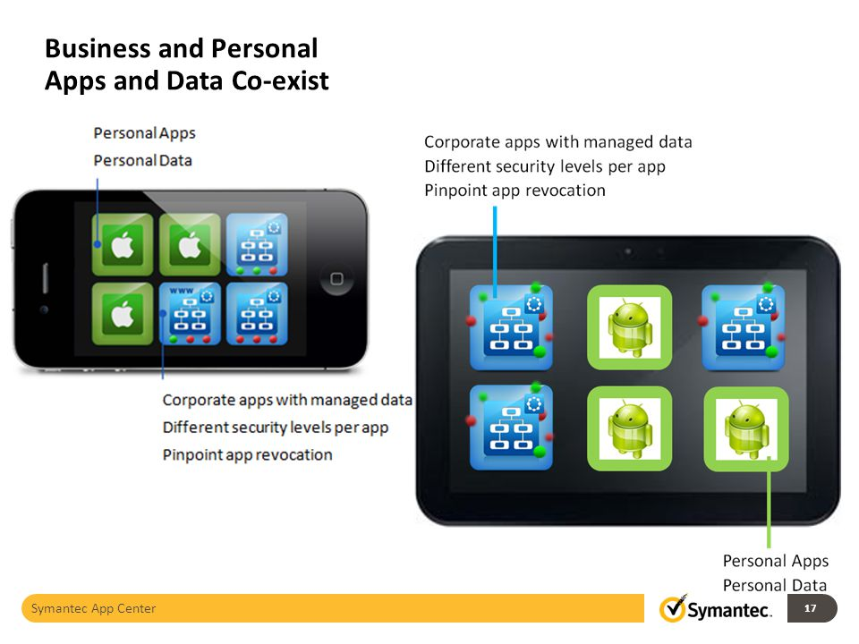 Business and Personal Apps and Data Co-exist Symantec App Center 17