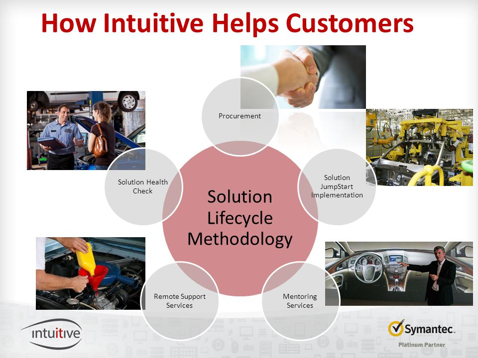 How Intuitive Helps Customers Solution Lifecycle Methodology Procurement Solution JumpStart Implementation Mentoring Services Remote Support Services Solution Health Check