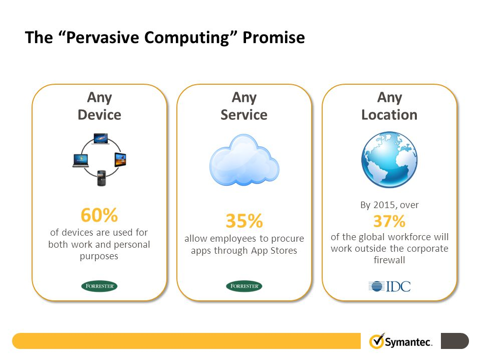 Any Device Any Service Any Location By 2015, over 37% of the global workforce will work outside the corporate firewall 60% of devices are used for both work and personal purposes 35% allow employees to procure apps through App Stores The Pervasive Computing Promise