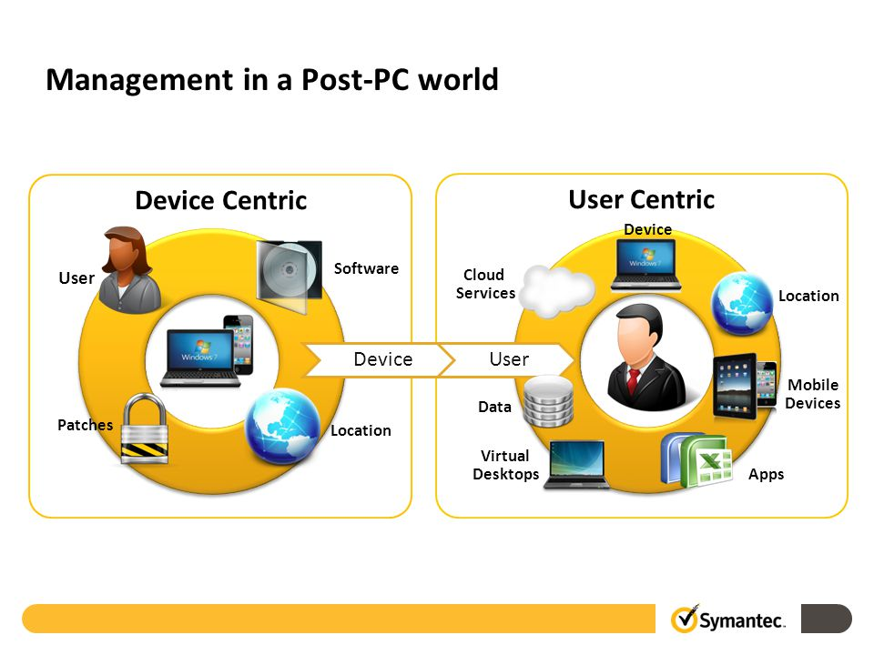 User Centric Device Centric Management in a Post-PC world Location Software Patches Device User Apps Data Device Cloud Services Location Mobile Devices Virtual Desktops User