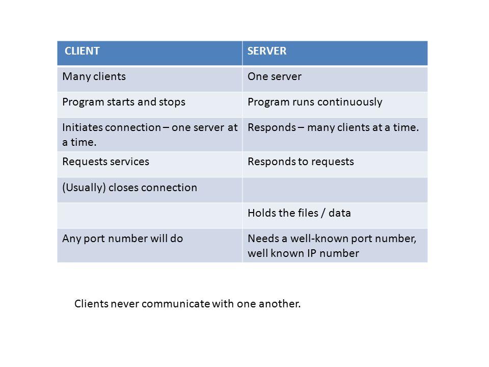 Client-Server vs P2P or, HTTP vs Bittorrent  Client-Server