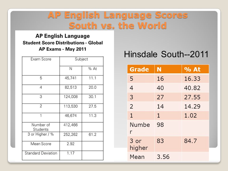 AP English Language Scores South vs.