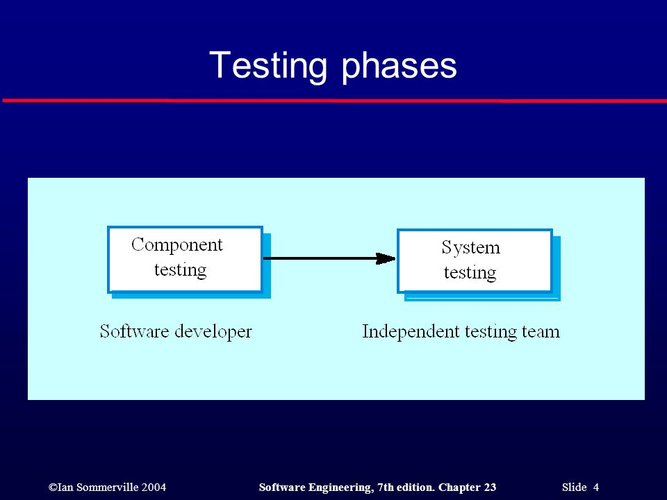 ©Ian Sommerville 2004Software Engineering, 7th edition. Chapter 23 Slide 4 Testing phases