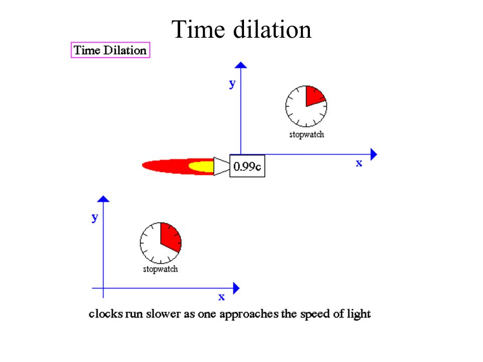 Special Relativity Speed Of Light Is Constant Time Dilation