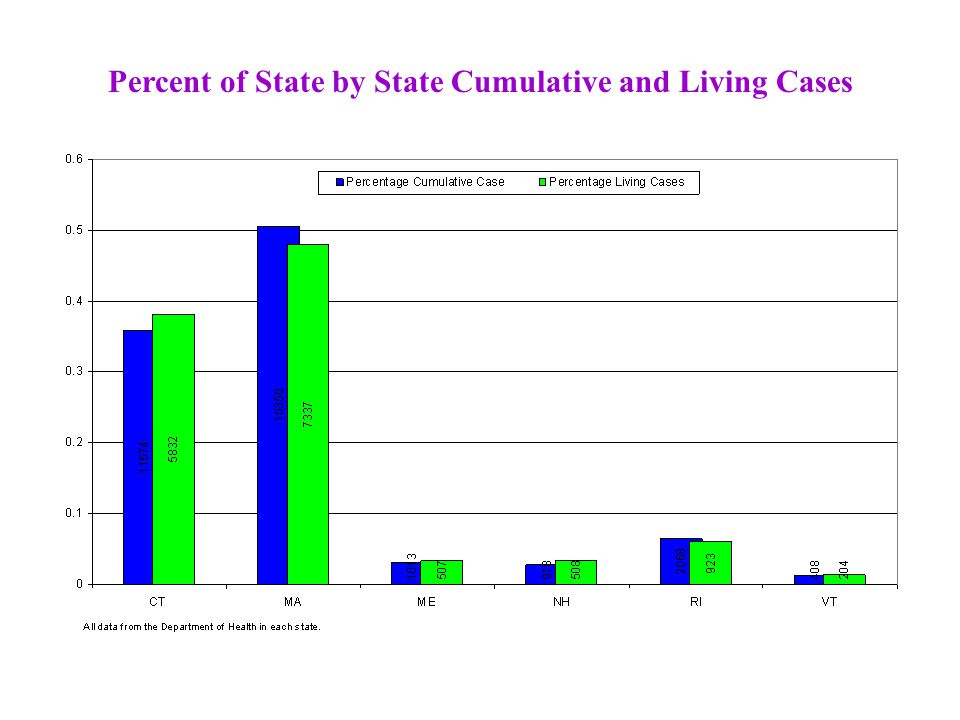 Percent of State by State Cumulative and Living Cases
