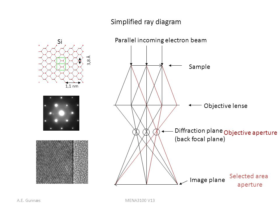 Ae gunnsmena3100 v13 analytical transmissions electron microscopy 8 ae gunnsmena3100 v13 simplified ray diagram ccuart Gallery
