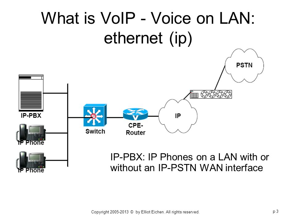 What is VoIP?. PC-to-PC telephone call – no PSTN Tandem switch ...