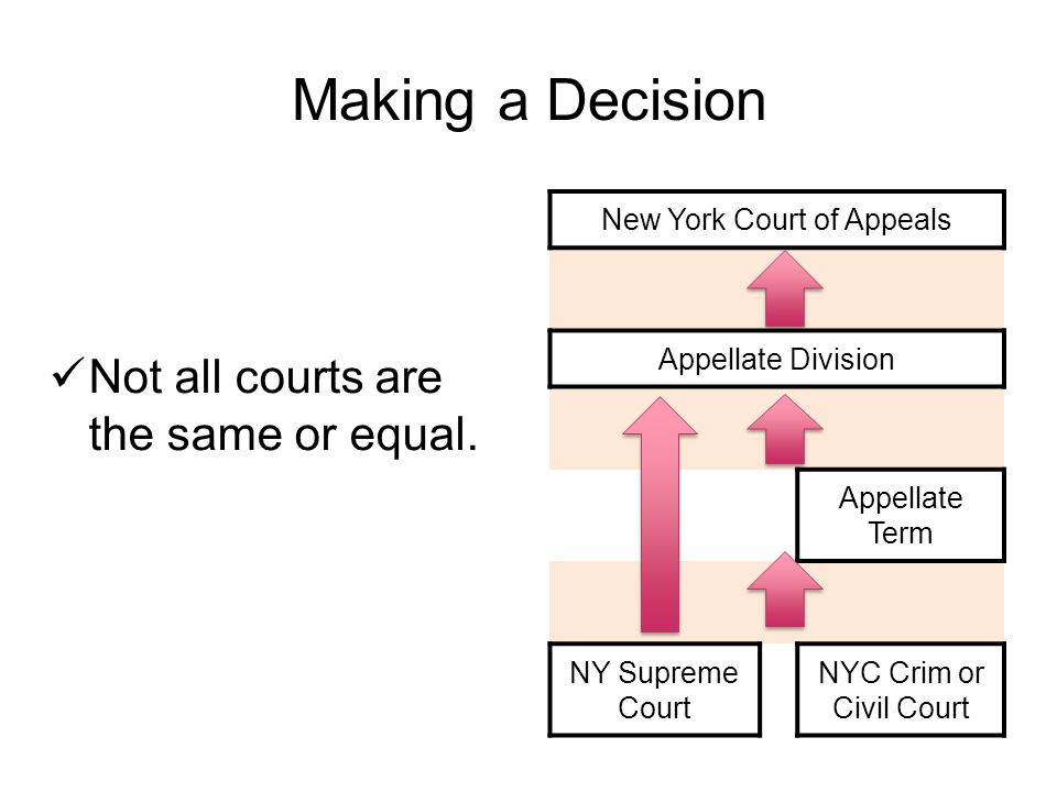 Making a Decision Not all courts are the same or equal.