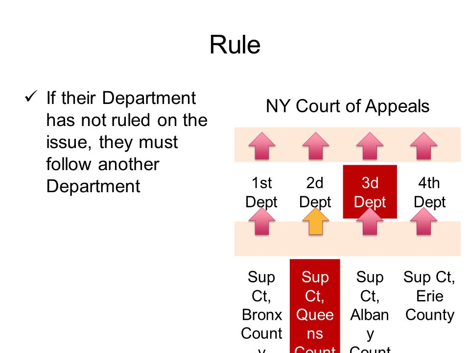 Rule If their Department has not ruled on the issue, they must follow another Department NY Court of Appeals 1st Dept 2d Dept 3d Dept 4th Dept Sup Ct, Bronx Count y Sup Ct, Quee ns Count y Sup Ct, Alban y Count y Sup Ct, Erie County