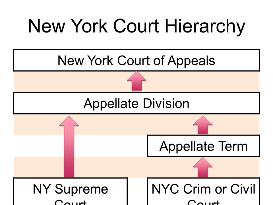 New York Court Hierarchy New York Court of Appeals Appellate Division Appellate Term NY Supreme Court NYC Crim or Civil Court