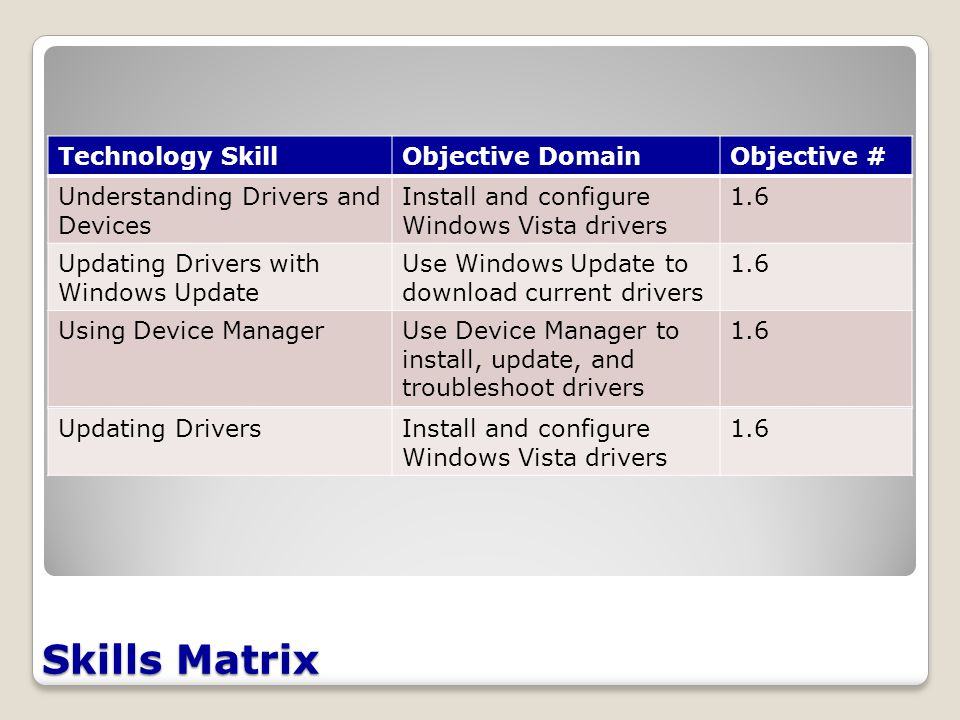Skills Matrix Technology SkillObjective DomainObjective # Understanding Drivers and Devices Install and configure Windows Vista drivers 1.6 Updating Drivers with Windows Update Use Windows Update to download current drivers 1.6 Using Device ManagerUse Device Manager to install, update, and troubleshoot drivers 1.6 Updating DriversInstall and configure Windows Vista drivers 1.6