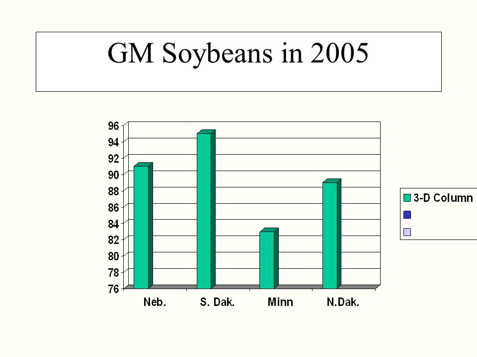 GM Soybeans in 2005